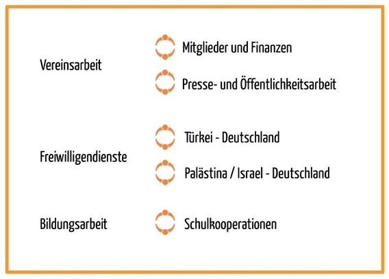 Grafik_Arbeitskreise